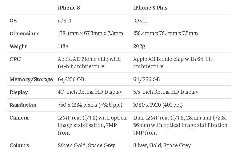 iphone8-specs